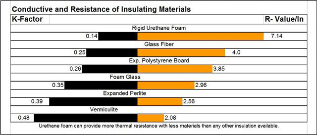 Conductive And Resistance Of Insulating Materials